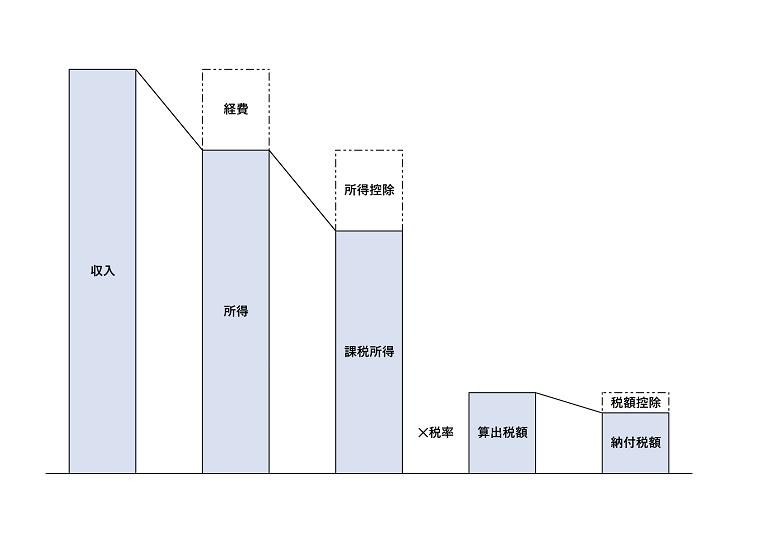 税金の計算方法についての図解