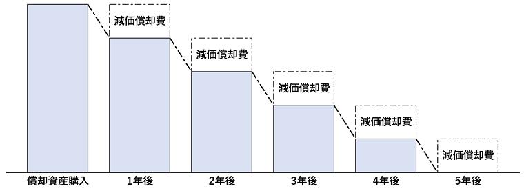 減価償却費のイメージ図