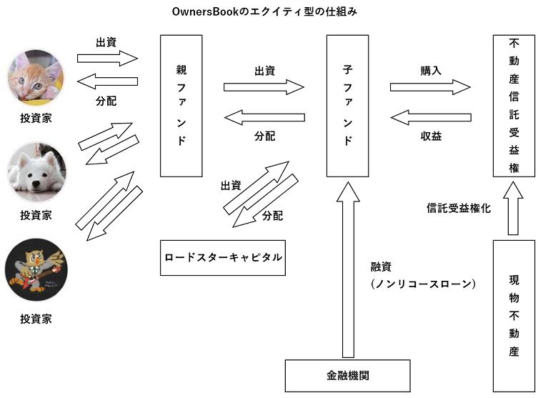 OwnersBookのエクイティ型の仕組み図解(スキーム図)