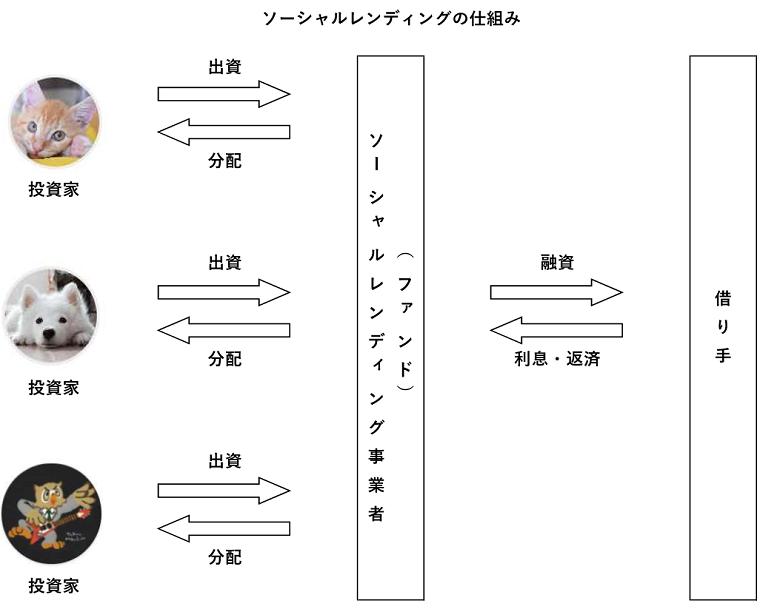 ソーシャルレンディングの仕組み図解(スキーム図)