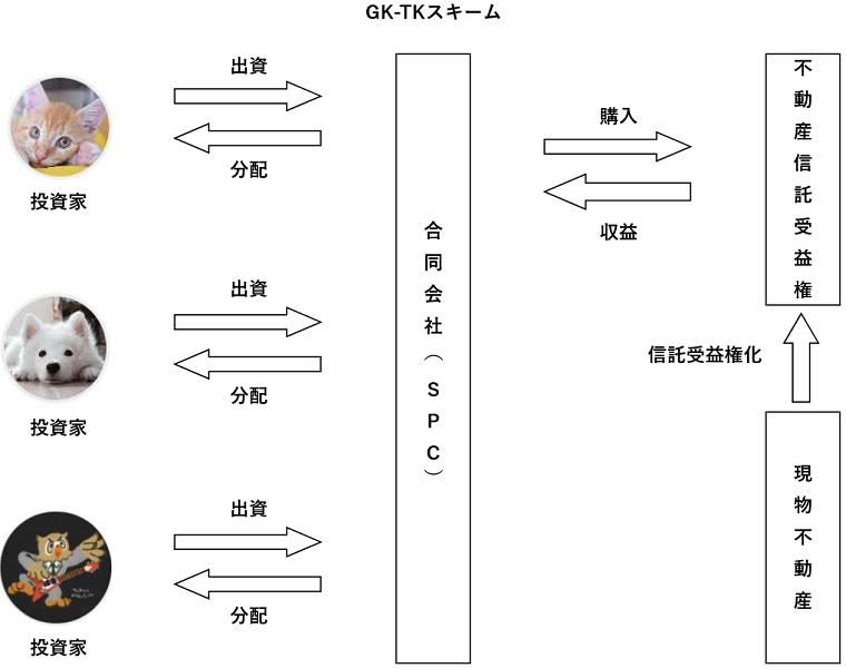 GK-TKスキームの図解