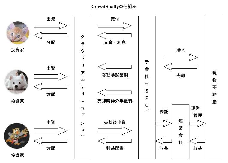 CrowdRealtyの仕組み図解(スキーム図)