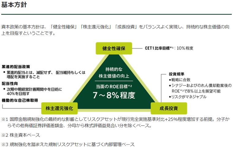 三井住友フィナンシャルグループ累進的配当政策