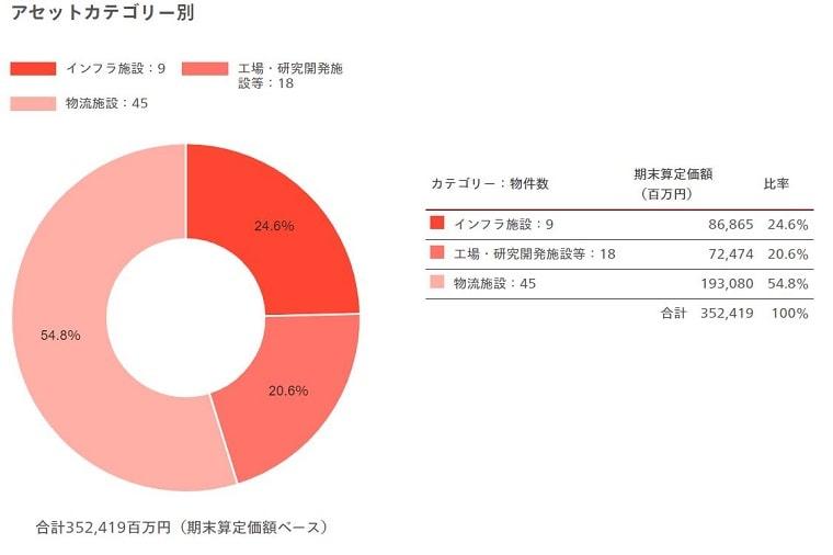産業ファンド投資法人ポートフォリオ