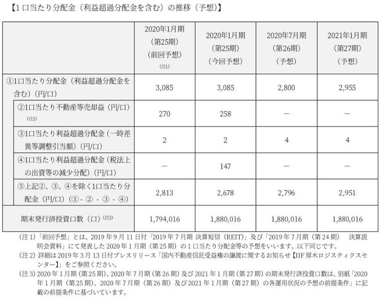 産業ファンド投資法人分配金の推移