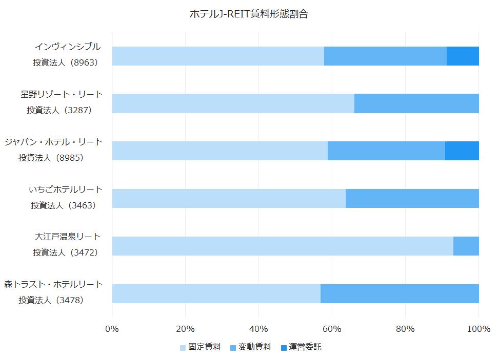 ホテルJ-REIT賃料形態割合