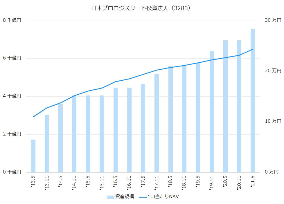 日本プロロジスリート投資法人(3283)資産規模、1株当たりNAV推移
