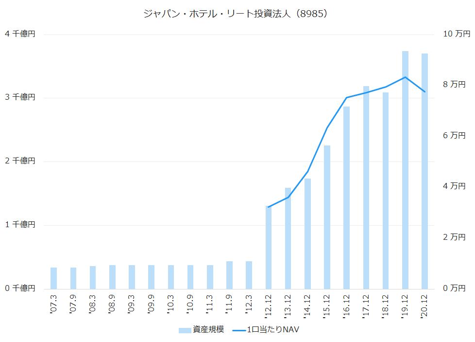 ジャパン・ホテル・リート投資法人(8985)資産規模、1株当たりNAV推移