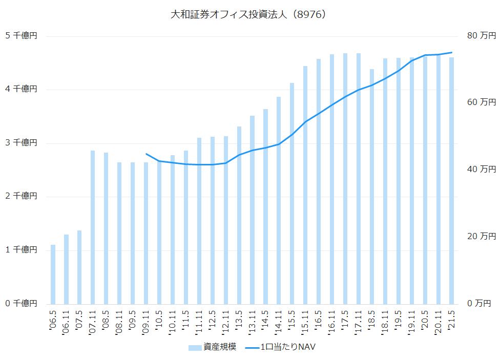 大和証券オフィス投資法人(8976)資産規模、1株当たりNAV推移
