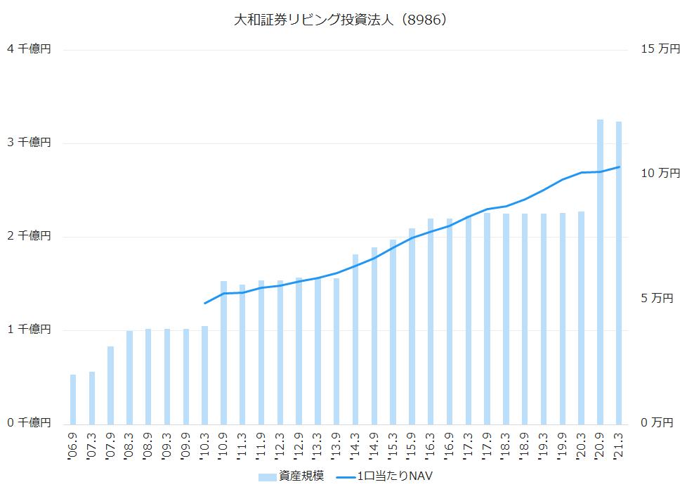 大和リビング投資法人(8986)資産規模、1株当たりNAV推移