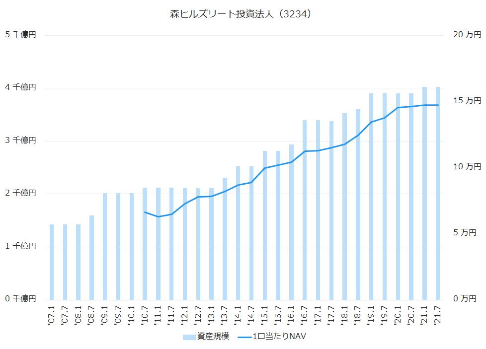 森ヒルズリート投資法人(3234)資産規模、1株当たりNAV推移
