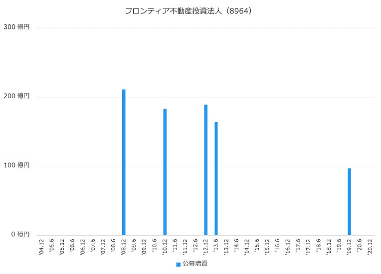 日本プライムリアルティ投資法人(8955)公募増資履歴