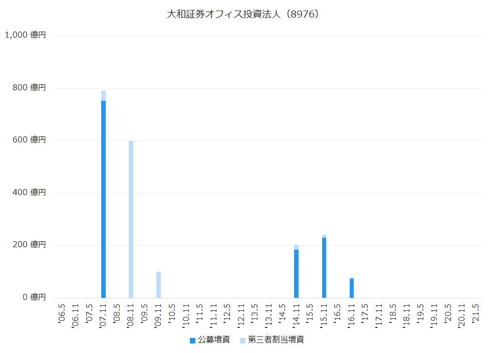大和証券オフィス投資法人(8976)公募増資、第三者割当増資履歴