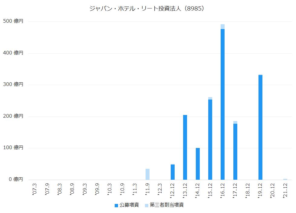 ジャパン・ホテル・リート投資法人(8985)公募増資、第三者割当増資履歴