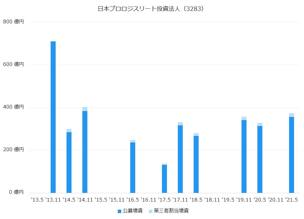 日本プロロジスリート投資法人(3283)公募増資、第三者割当増資履歴