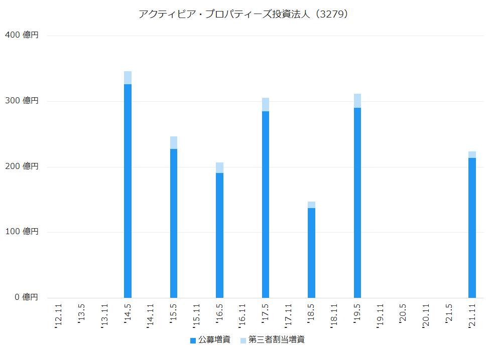 アクティビア・プロパティーズ投資法人(3279)公募増資、第三者割当増資履歴