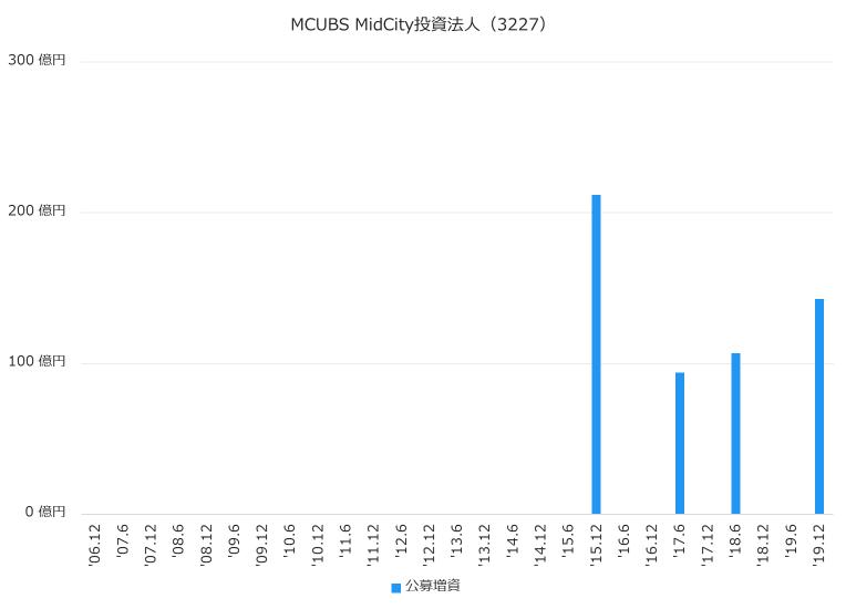 MCUBS MidCity投資法人(3227)公募増資履歴