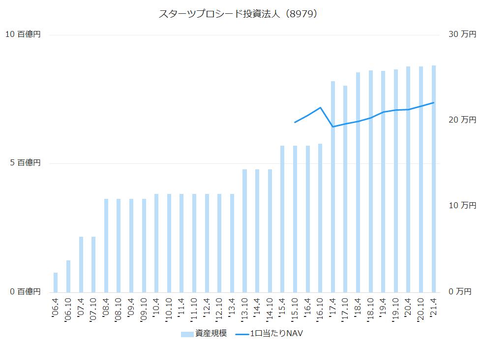 スターツプロシード投資法人(8979)資産規模、1株当たりNAV推移