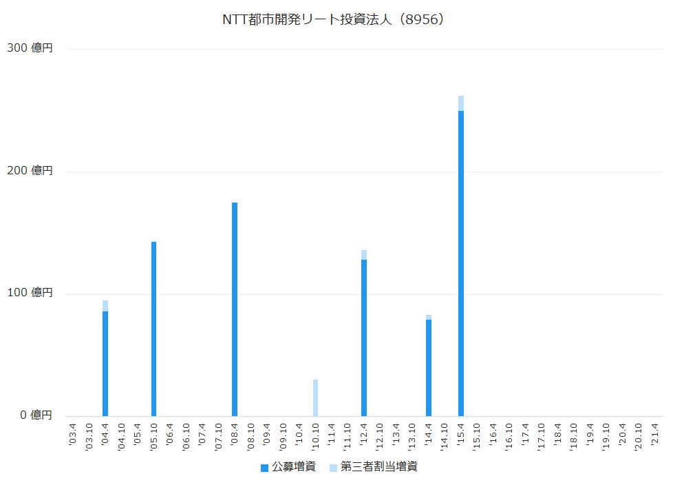 NTT都市開発リート投資法人(8956)公募増資、第三者割当増資履歴