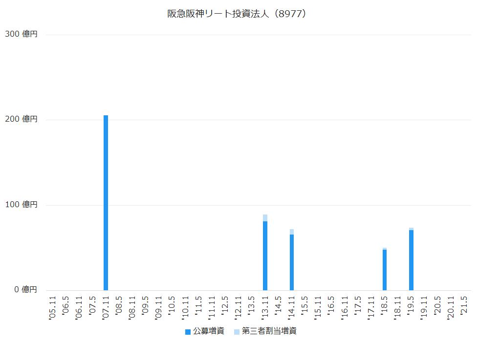 阪急阪神リート投資法人(8977)公募増資、第三者割当増資履歴