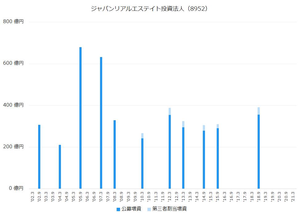 ジャパンリアルエステイト投資法人(8952)公募増資、第三者割当増資履歴