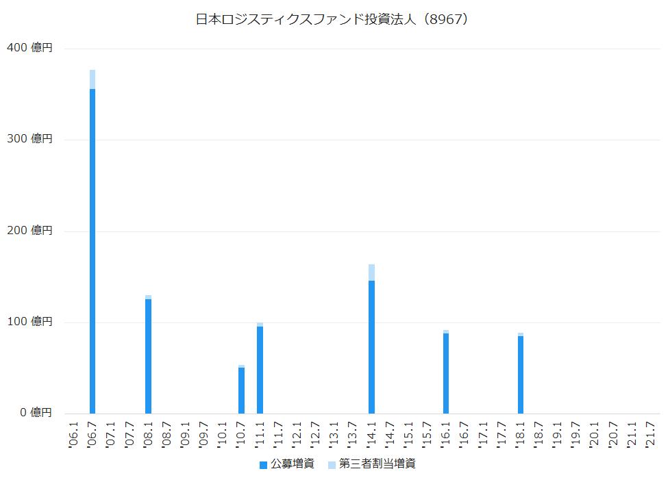 日本ロジスティクスファンド投資法人(8967)公募増資、第三者割当増資履歴