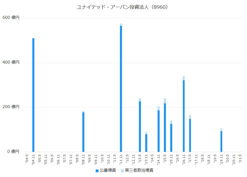 ユナイテッド・アーバン投資法人(8960)公募増資、第三者割当増資履歴