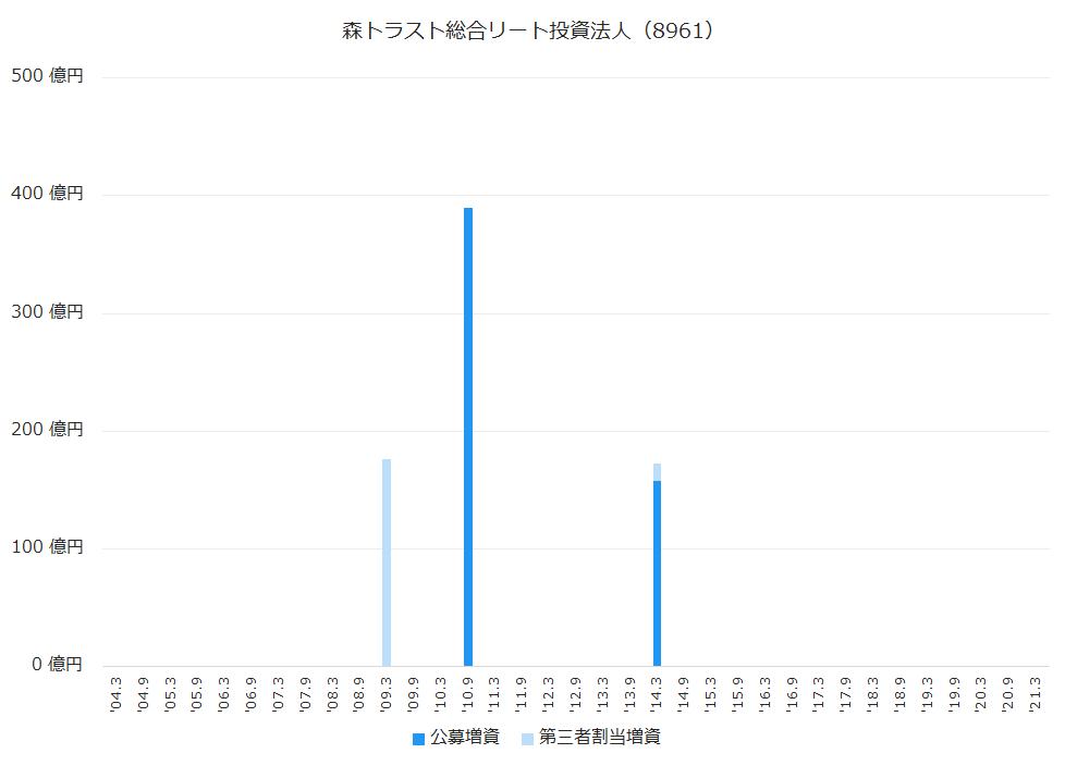 森トラスト総合リート投資法人(8961)公募増資、第三者割当増資履歴