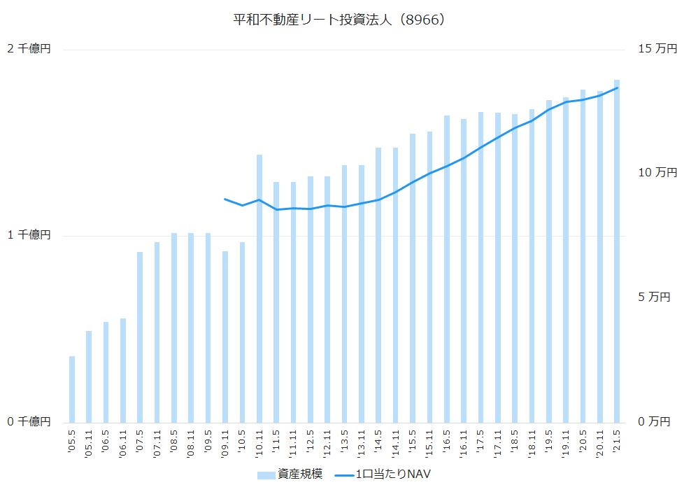 平和不動産リート投資法人(8966)資産規模、1株当たりNAV推移
