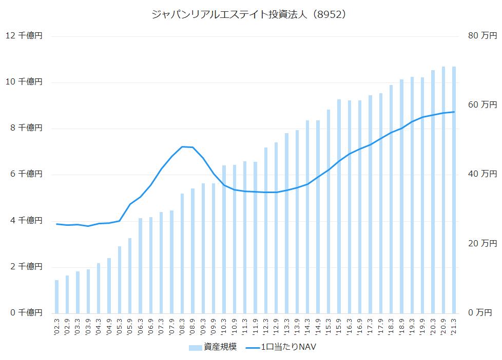 ジャパンリアルエステイト投資法人(8952)資産規模、1株当たりNAV推移