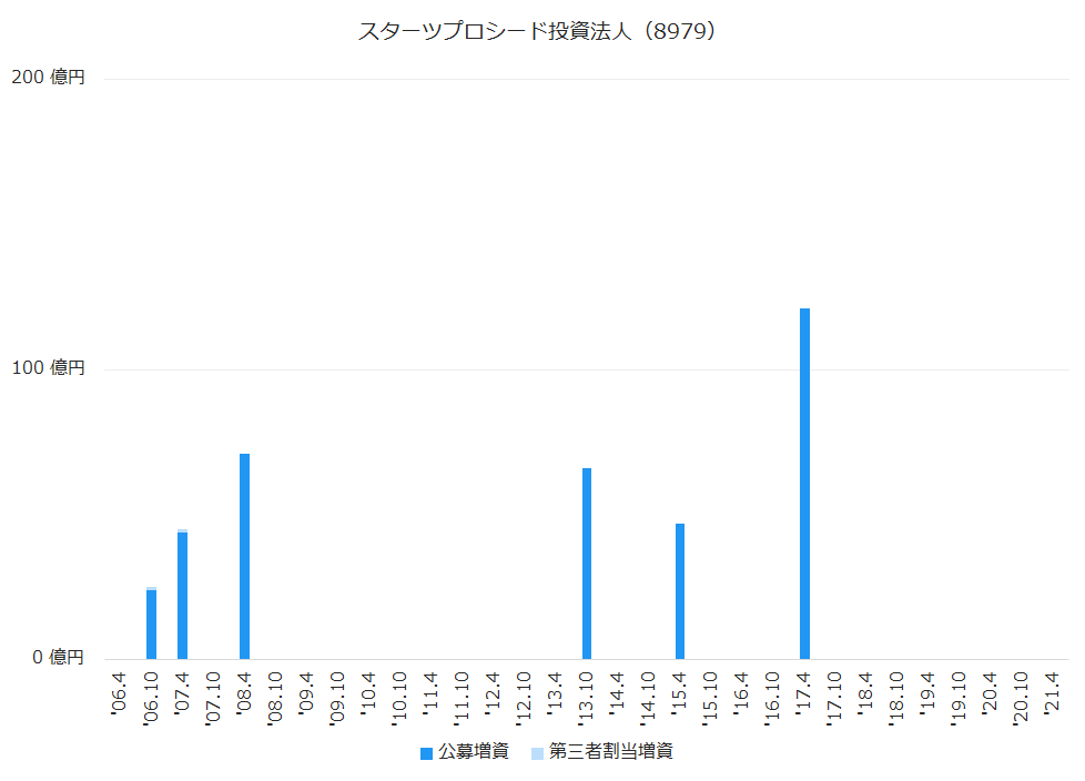 スターツプロシード投資法人(8979)公募増資・第三者割当増資履歴