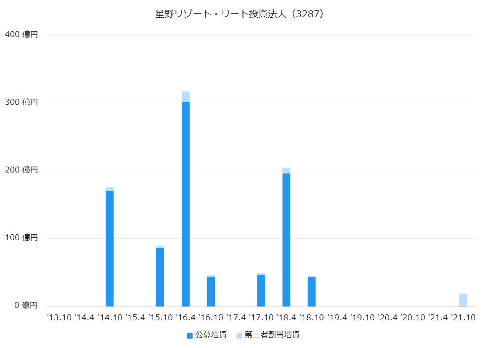 星野リゾート・リート投資法人(3287)公募増資、第三者割当増資履歴