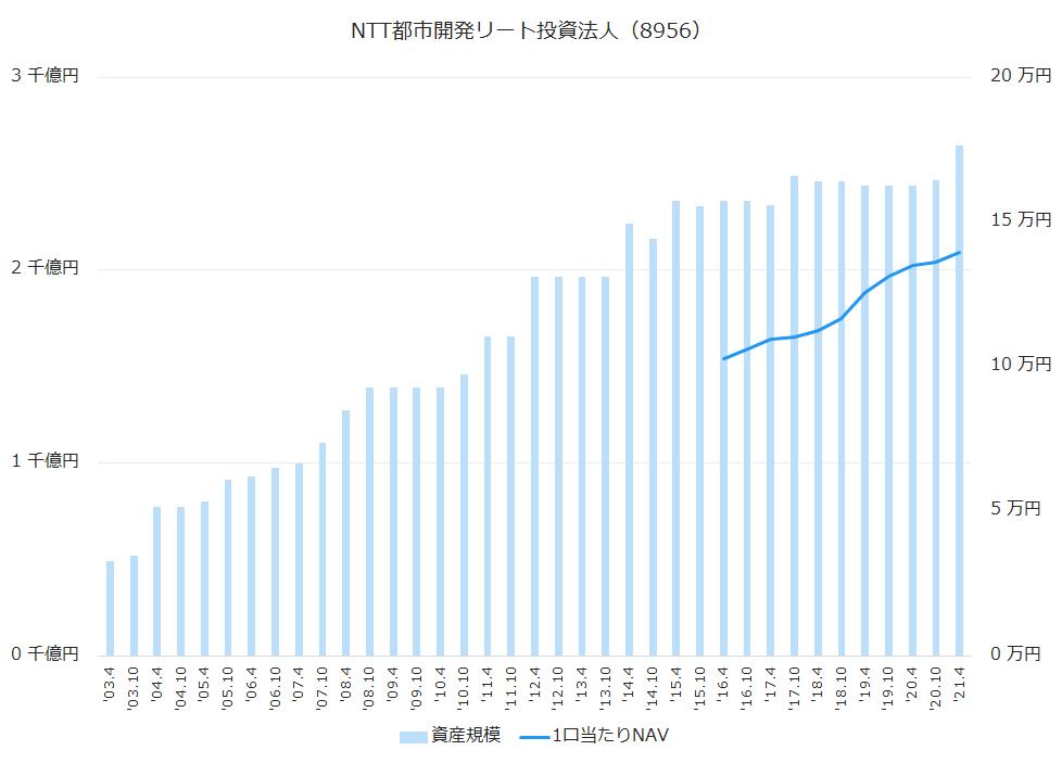 NTT都市開発リート投資法人(8956)資産規模、1株当たりNAV推移