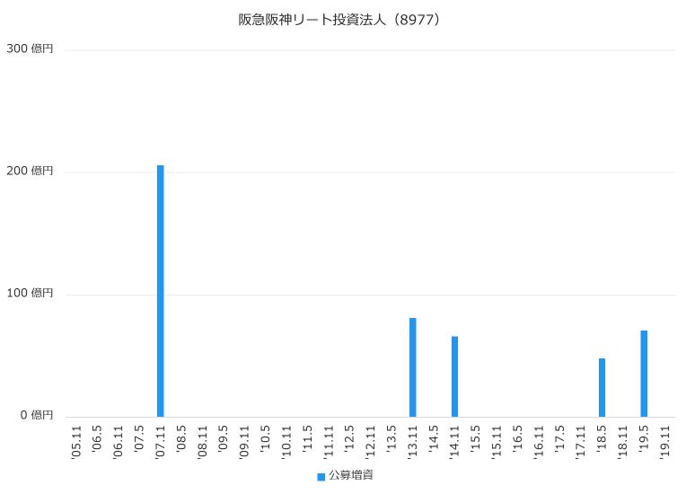 阪急阪神リート投資法人(8977)公募増資履歴