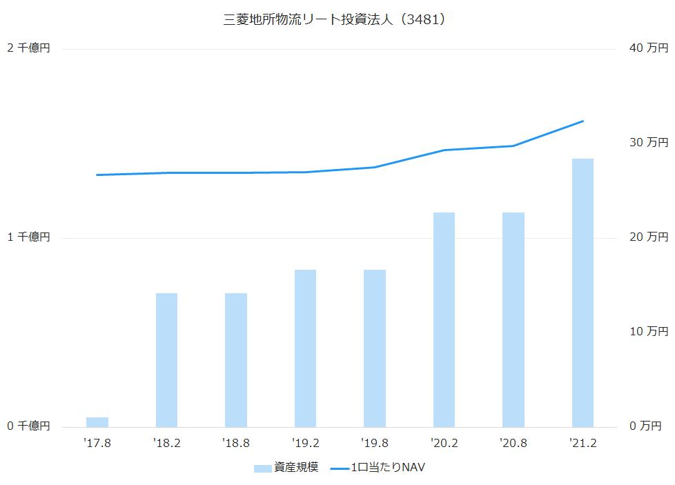 三菱地所物流リート投資法人(3481)資産規模、1株当たりNAV推移