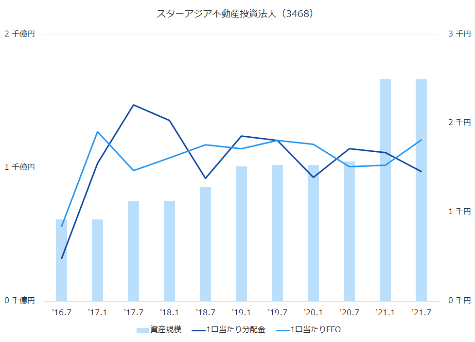 スターアジア不動産投資法人(3468)資産規模、1株当たり配当金、1株当たりFFO推移