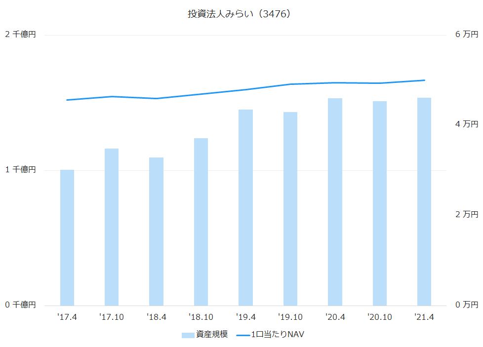 投資法人みらい(3476)資産規模、1株当たりNAV推移