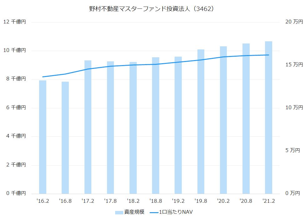野村不動産マスターファンド投資法人(3462)資産規模、1株当たりNAV推移