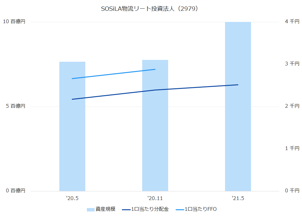 SOSiLA物流リート投資法人(2979)資産規模、1株当たり配当金、1株当たりFFO推移