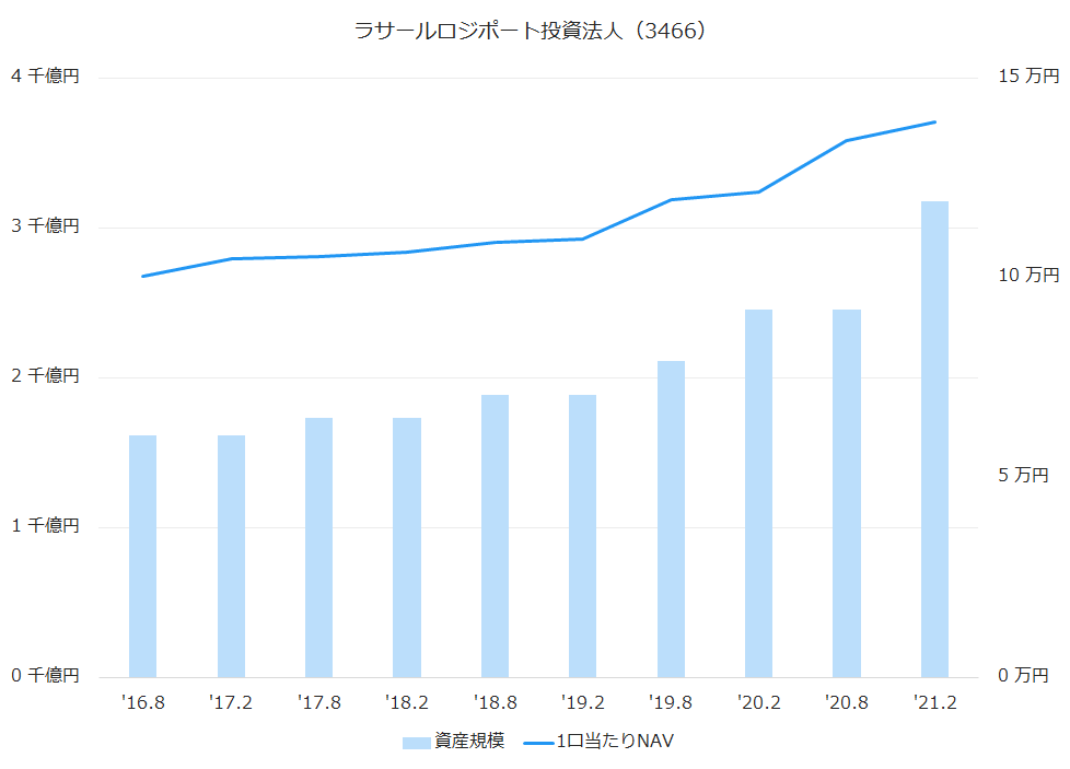 ラサールロジポート投資法人(3466)資産規模、1株当たりNAV推移