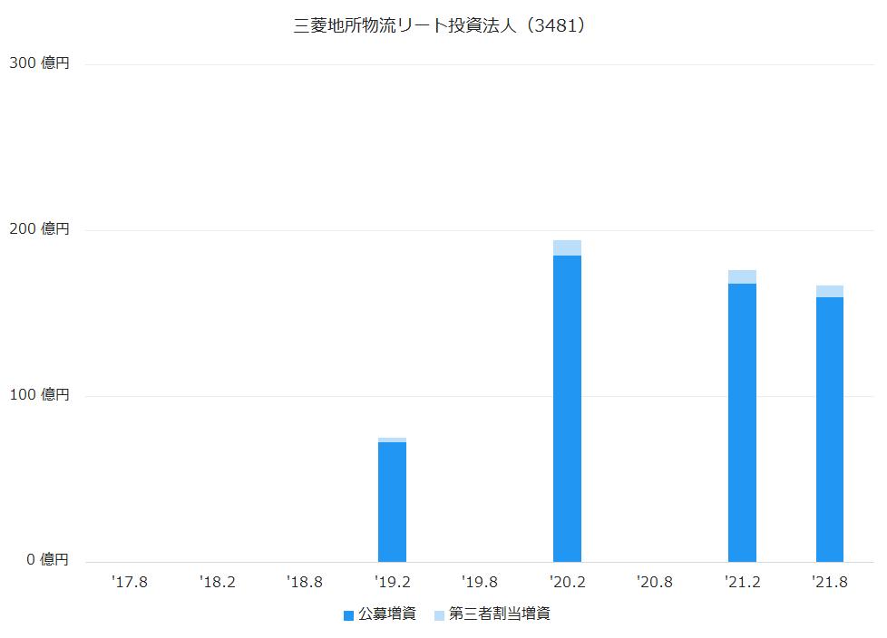 三菱地所物流リート投資法人(3481)公募増資、第三者割当増資履歴