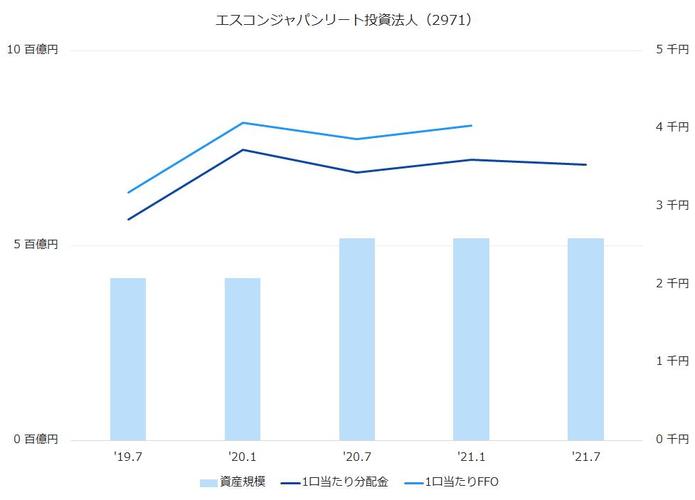 エスコンジャパンリート投資法人(2971)資産規模、1株当たり配当金、1株当たりFFO推移