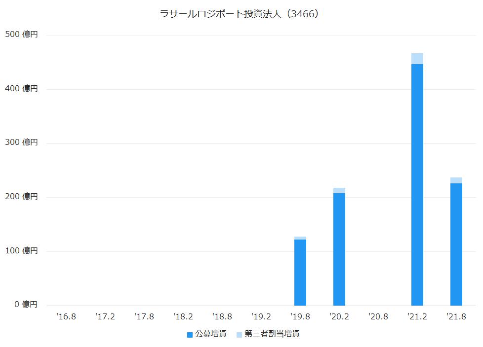 ラサールロジポート投資法人(3466)公募増資、第三者割当増資履歴