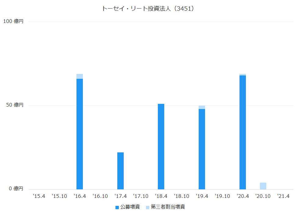 トーセイ・リート投資法人(3451)公募増資、第三者割当増資履歴