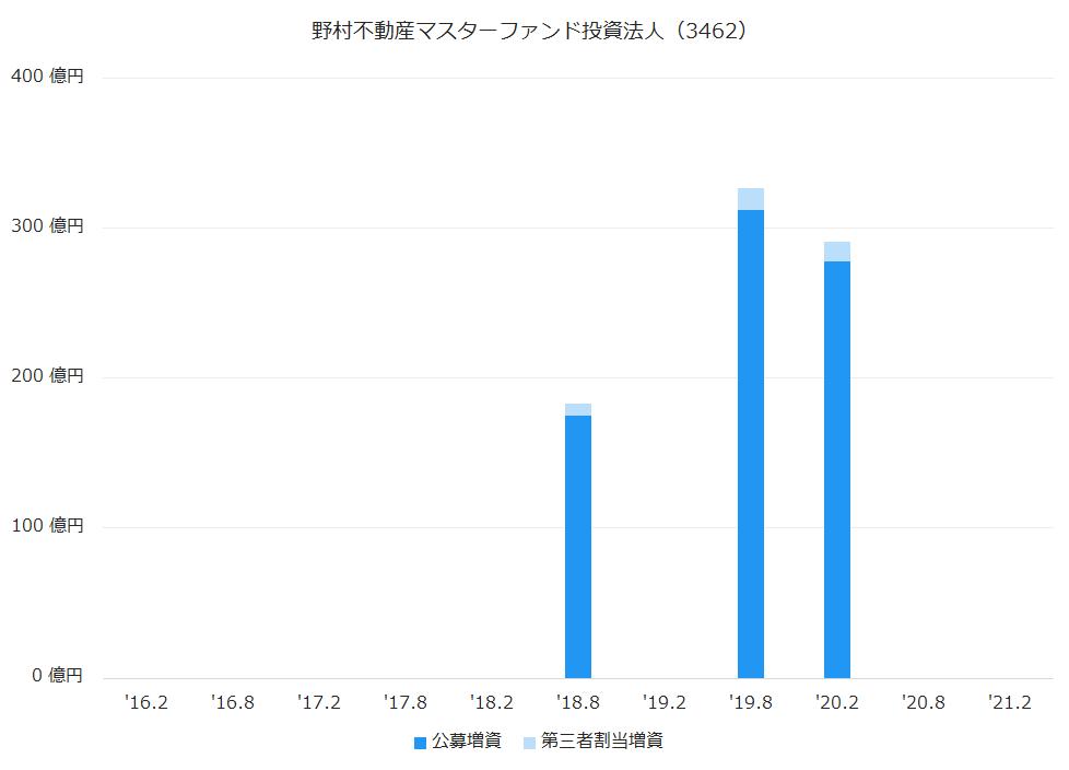 野村不動産マスターファンド投資法人(3462)公募増資、第三者割当増資履歴
