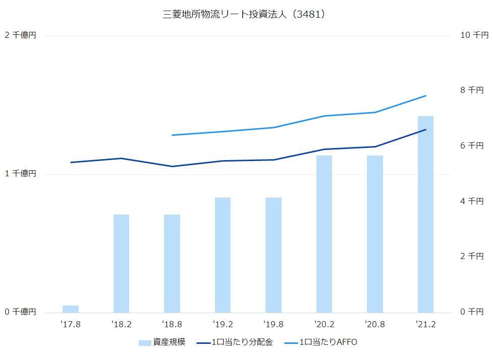 三菱地所物流リート投資法人(3481)資産規模、1株当たり配当金、1株当たりAFFO推移