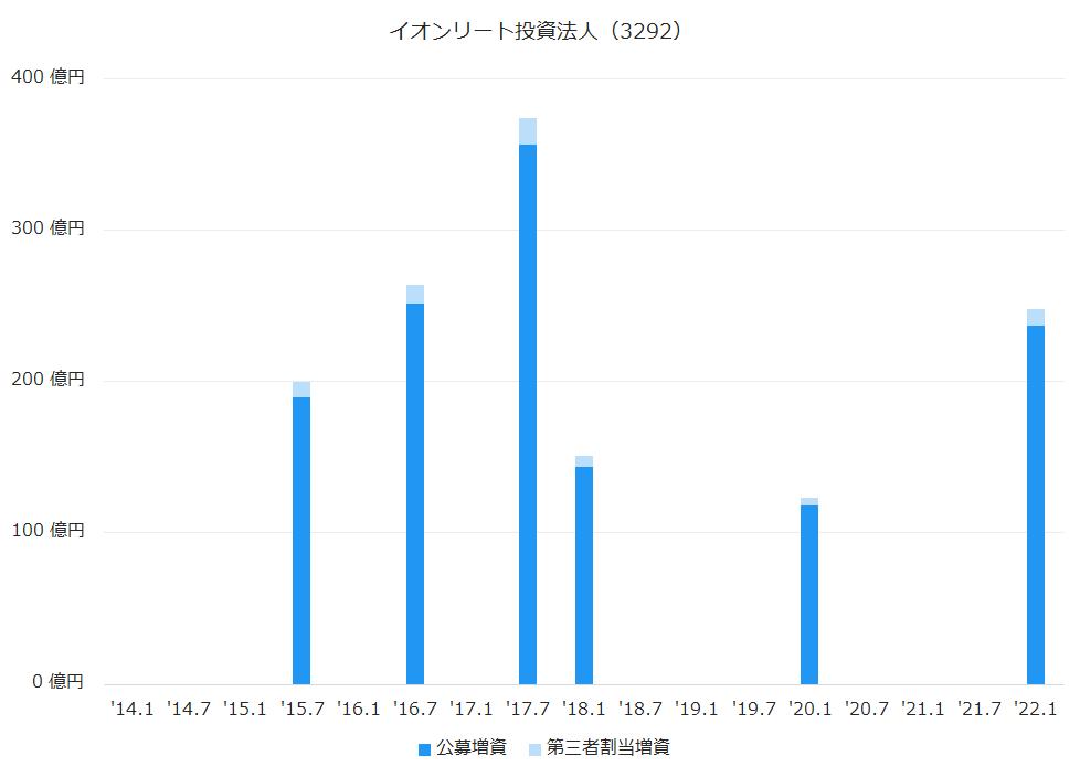 サンケイリアルエステート投資法人(2972)公募増資、第三者割当増資履歴