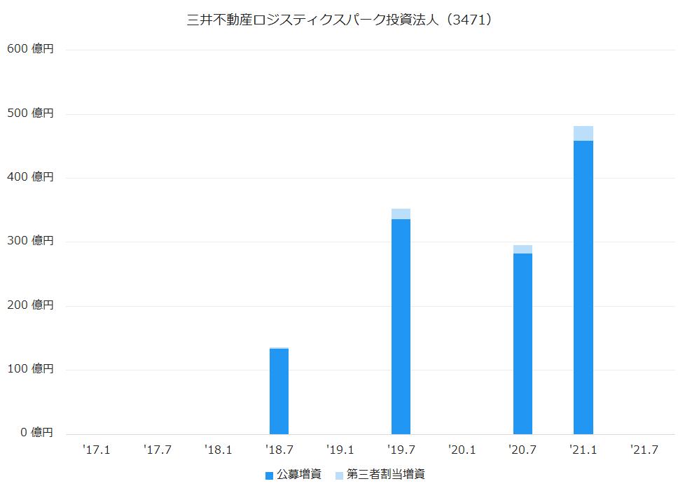 三井不動産ロジスティクスパーク投資法人(3471)公募増資、第三者割当増資履歴