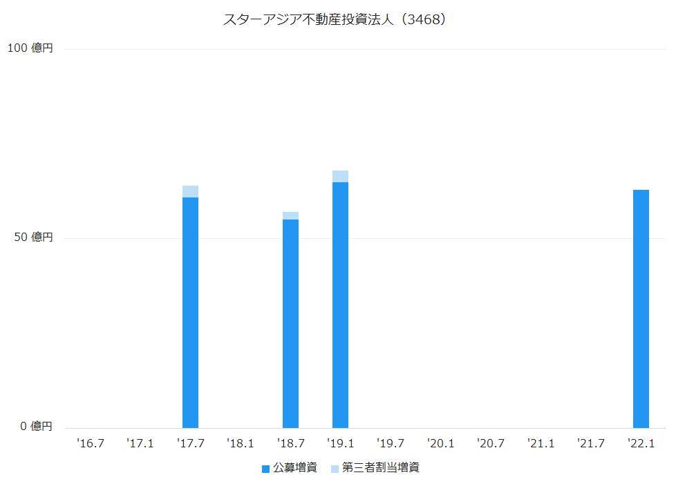スターアジア不動産投資法人(3468)公募増資、第三者割当増資履歴