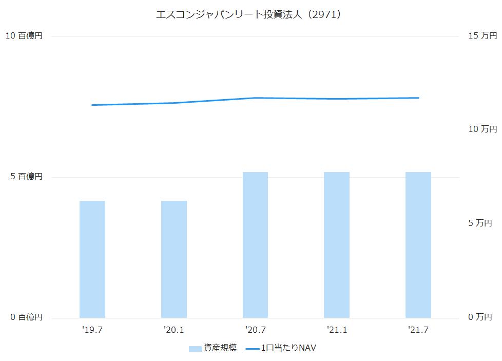 エスコンジャパンリート投資法人(2971)資産規模、1株当たりNAV推移